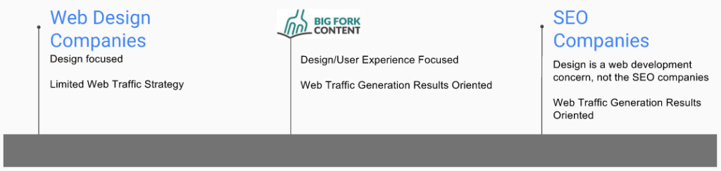 big-fork-content-market-fit